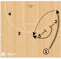 "Basketball Play - Iona ""21 Flare"""