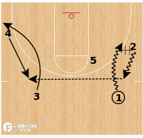 "Basketball Play - Iona ""Wildcat"""