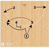 "Basketball Play - Austin Peay ""Box Double"""