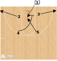 "Basketball Play - Northern Iowa ""BLOB Lob"""