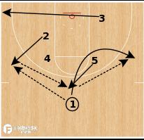 "Basketball Play - Northern Iowa ""Slice Seal"""
