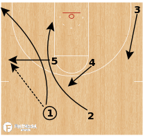 """Basketball Play - Northern Iowa """"Slice Special"""""""