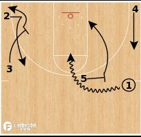 "Basketball Play - Northern Iowa ""Fist Sting"""