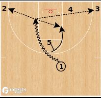 "Basketball Play - Northern Iowa ""High Ballscreen (Big in Alley)"""