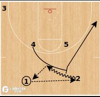 "Basketball Play - Northern Iowa ""Twist"""