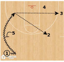 """Basketball Play - Northern Iowa """"Wing Step Up"""""""