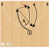 "Basketball Play - Northern Iowa ""High Ballscreen (Replace)"""