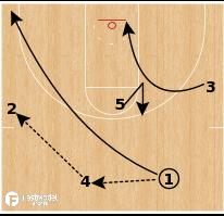 "Basketball Play - Northern Iowa ""Lob Special"""