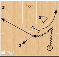"Basketball Play - Northern Iowa ""Gun"""