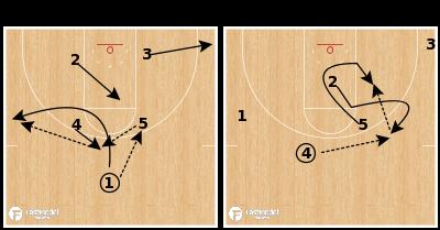 "Basketball Play - Northern Iowa ""Rice Leak"""