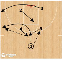 "Basketball Play - Northern Iowa ""Rice Through"""