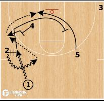 "Basketball Play - Northern Iowa ""Rip"""