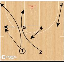 "Basketball Play - Northern Iowa ""Slice"""