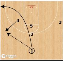 "Basketball Play - Northern Iowa ""Slice Back"""