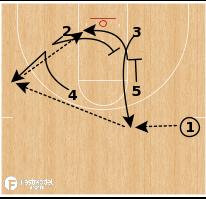 "Basketball Play - Northern Iowa ""Zipper Special"""