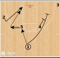 """Basketball Play - Northern Iowa """"Horns Backdoor"""""""