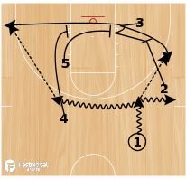 Basketball Play - Single with Baseline Double