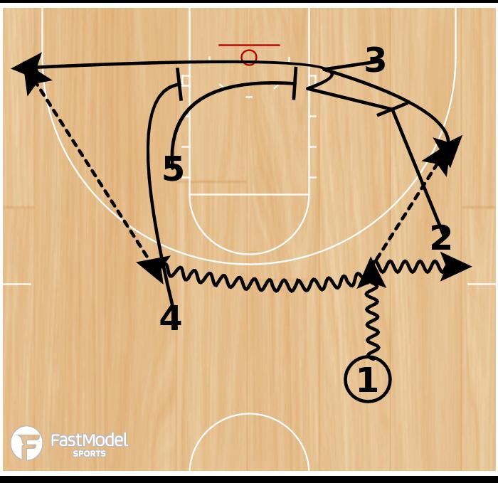 Basketball Play - Single with Baseline Double