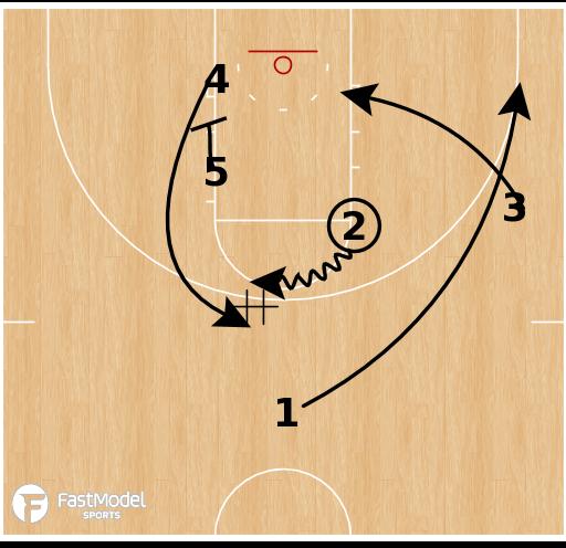 Basketball Play - Sam Houston State Bearkats ATO Elevator