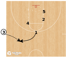 Basketball Play - Sam Houston State SLOB Zipper Post Iso