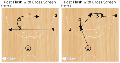 Basketball Play - Post Flash with Cross Screen