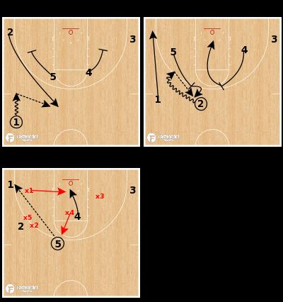 Basketball Play - UC Irvine 92 Dirk