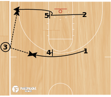 Basketball Play - SLOB - Double Screen