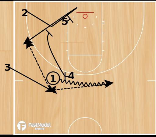 Basketball Play - SLOB - Double Screen