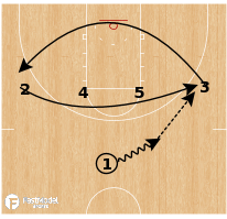 Basketball Play - Long Beach State Zone Triple Screen Spread