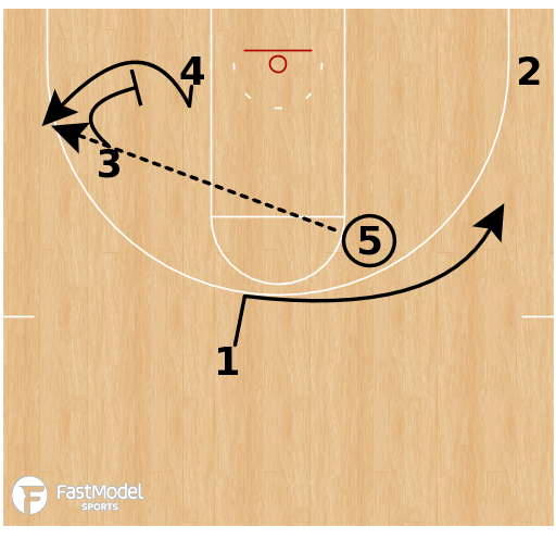 Basketball Play - Oregon - Elbow Thunder