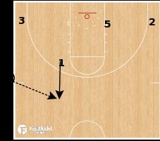 Basketball Play - Michigan State - SLOB Twist Slip