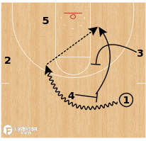 Basketball Play - North Carolina - Phoenix Rip