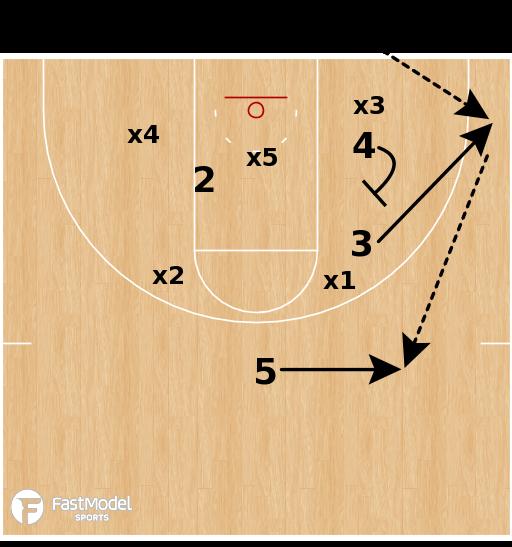 Basketball Play - Kansas Jayhawks - Zone Lob (BLOB)