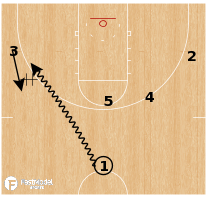 Basketball Play - Purdue - Elbow Slip