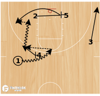 Basketball Play - Wing Drive with Hand Off