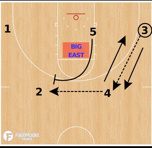 Basketball Play - Villanova Wildcats Four-Out Ball Screen Motion Offense