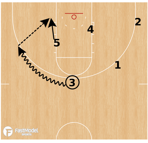 Basketball Play - Miami - Horns Hi/Lo Options