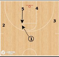 Basketball Play - West Virginia - Elbow Ram Option
