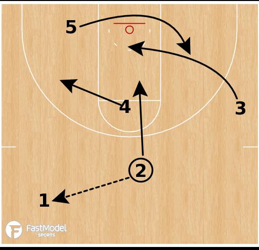 Basketball Play - Xavier - Rip (Motion Weak Entry)