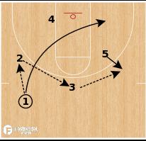 Basketball Play - Xavier - STS