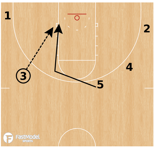 Basketball Play - Purdue - Handoff Slip