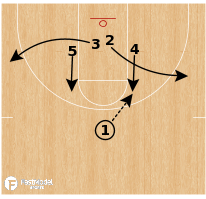 Basketball Play - Chattanooga - Elbow Baseline Comeback