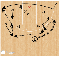 Basketball Play - Chattanooga - Lift Baseline Exit