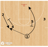 Basketball Play - Texas A&M - Chin