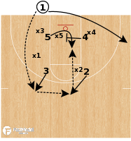 Basketball Play - South Dakota State - Cross (vs Zone)