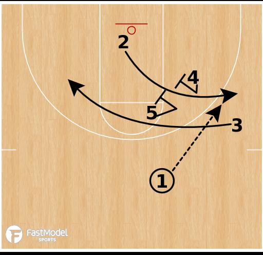 Basketball Play - South Dakota State - Elevator