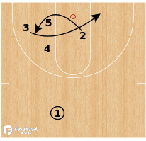 Basketball Play - South Dakota State - Floppy Invert
