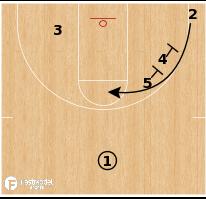 Basketball Play - Little Rock - Circle