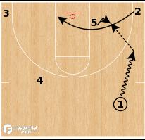 Basketball Play - Little Rock - Curl Punch Split