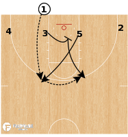 Basketball Play - Oklahoma - BLOB 4 Low Flex